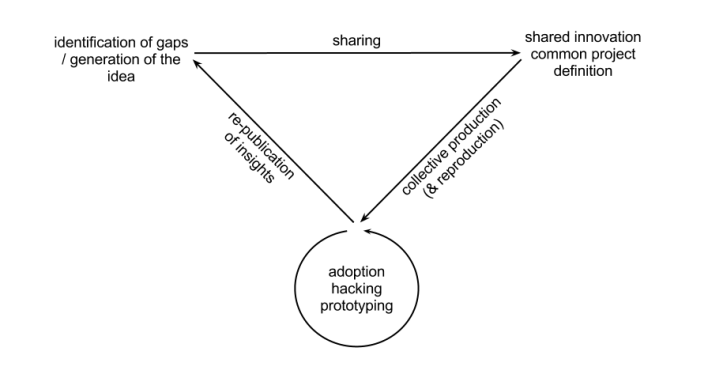 A new Product Cycle