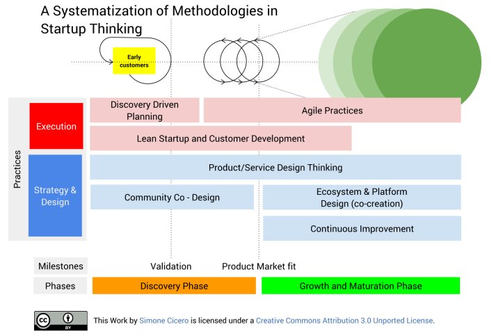 Systematization of Startup Methodologies - meedabyte
