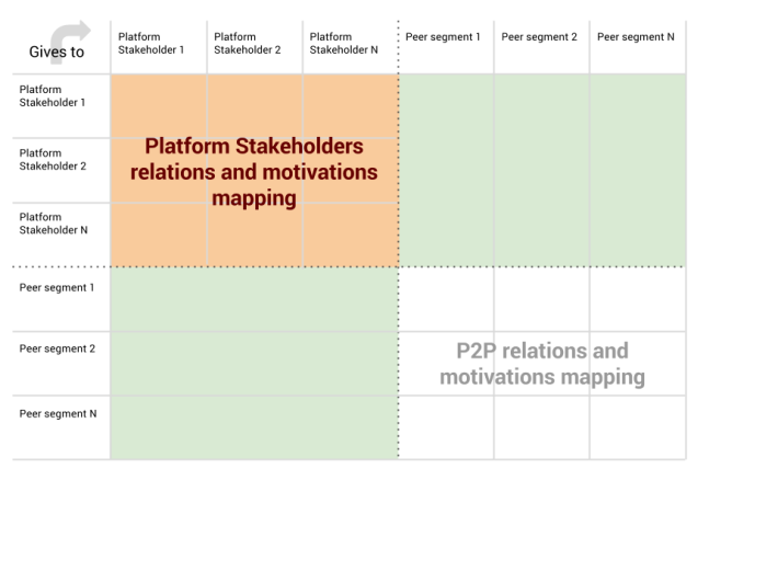 Motivations Map - Platform Design (5)