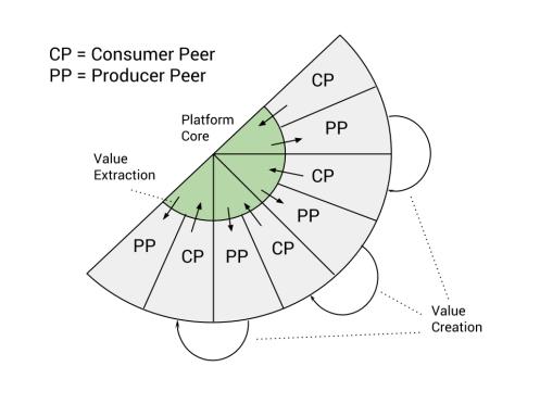 Platform Dynamics - Platform Design (1)