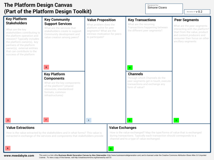 Platform Design Canvas - Platform Design Toolkit