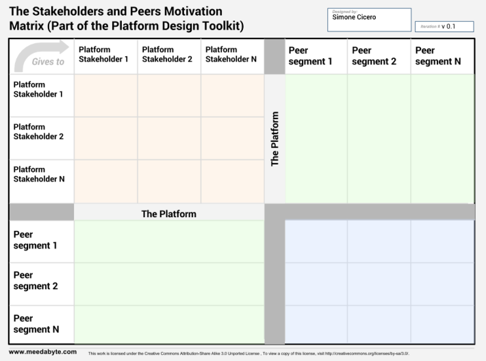 Platform Motivations Matrix (live edit, please comment) - Platform Design Toolkit
