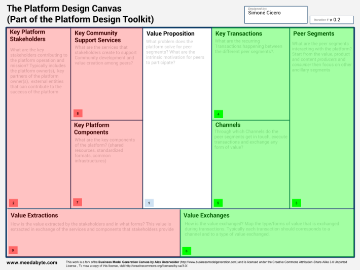 Platform Design Canvas - Platform Design Toolkit - Areas