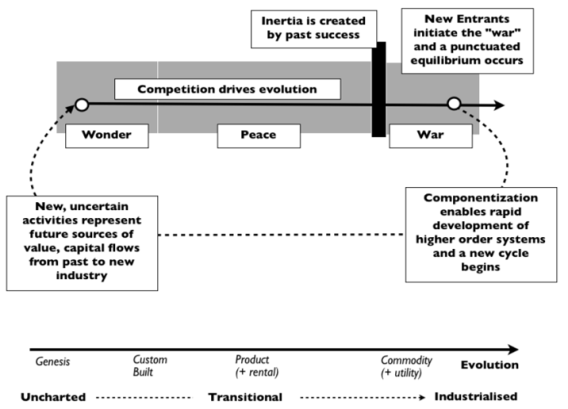 Innovation phases