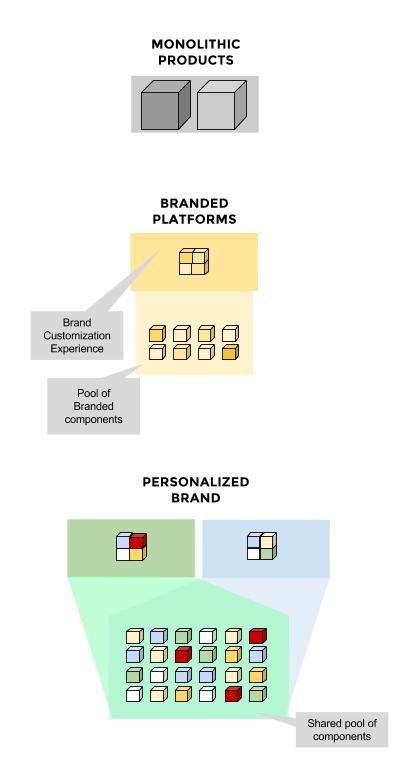 P2P - brands- modules (4)