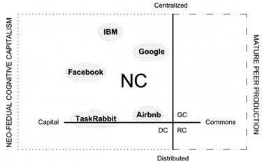 Image3-Netarchical Capitalism