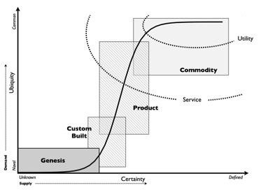 Image4- Evolution of human activity