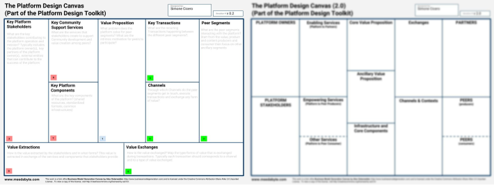 Platform Design Toolkit new