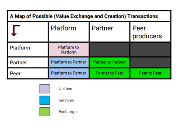 map of transactions in a platform2