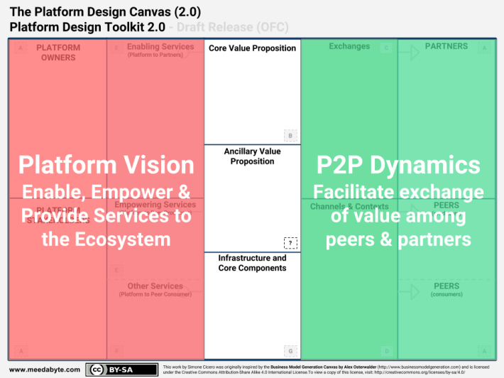 SWIFT - Areas - Platform Design Toolkit 2.0 - Platform Design Canvas