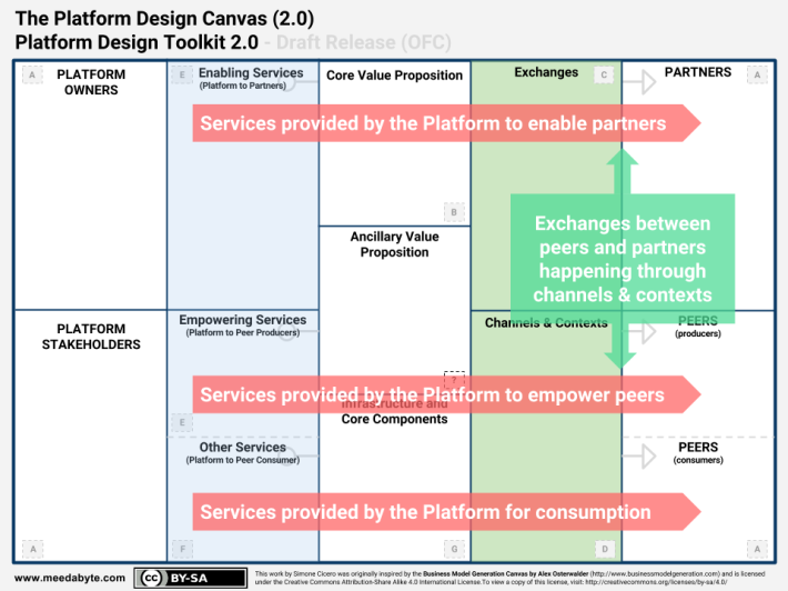 SWIFT - Callouts - Platform Design Toolkit 2.0 - Platform Design Canvas (2)