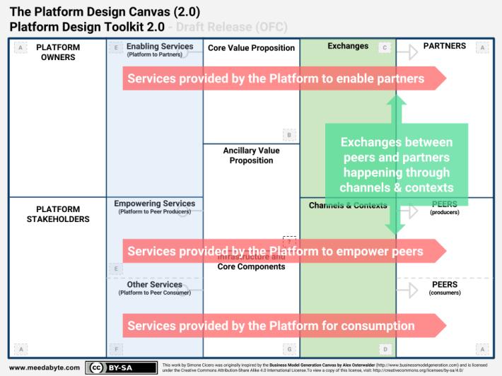 SWIFT - Callouts - Platform Design Toolkit 2.0 - Platform Design Canvas (2)